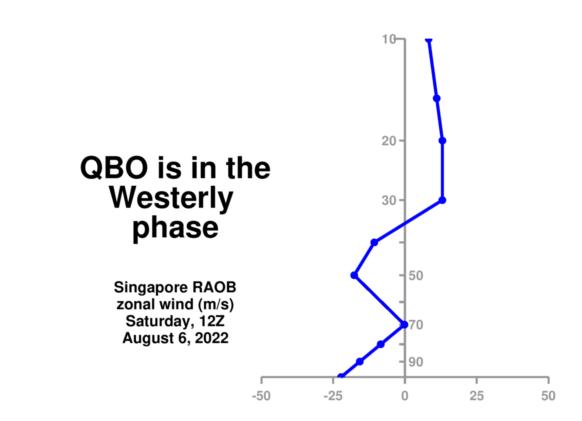 qbo_phase_plot.png
